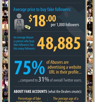 Buying-fake-twitter-followers-home