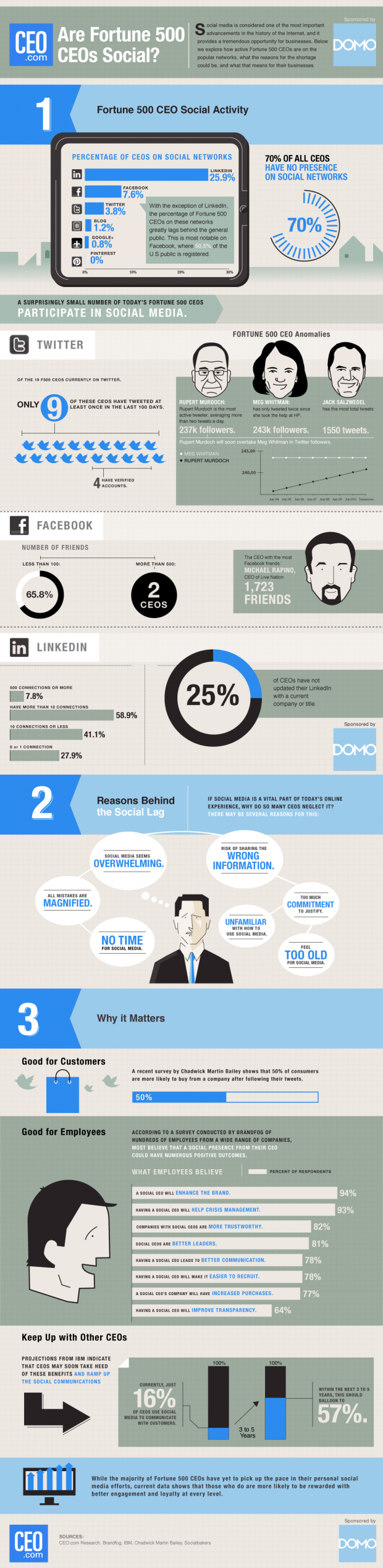 CEO-2012-Social-CEO-Index-Infographic-620x2540