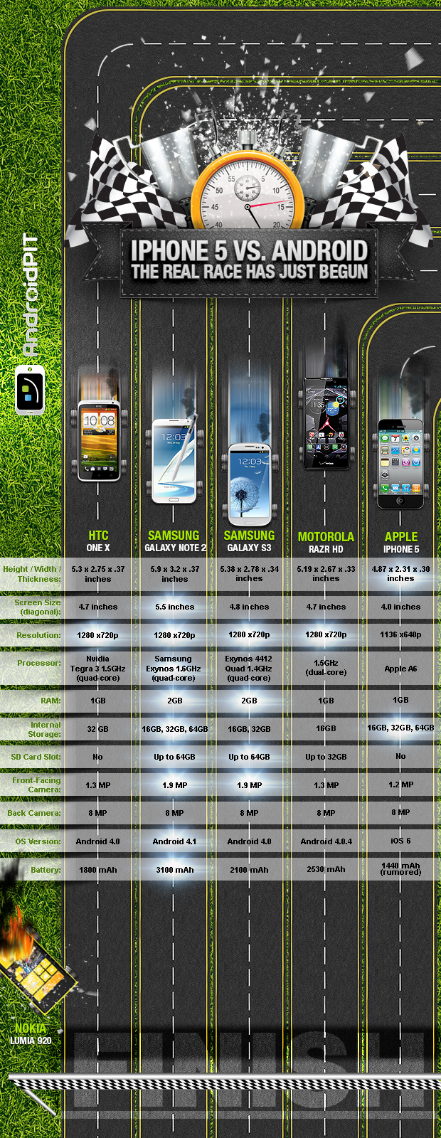 infographiciphone5