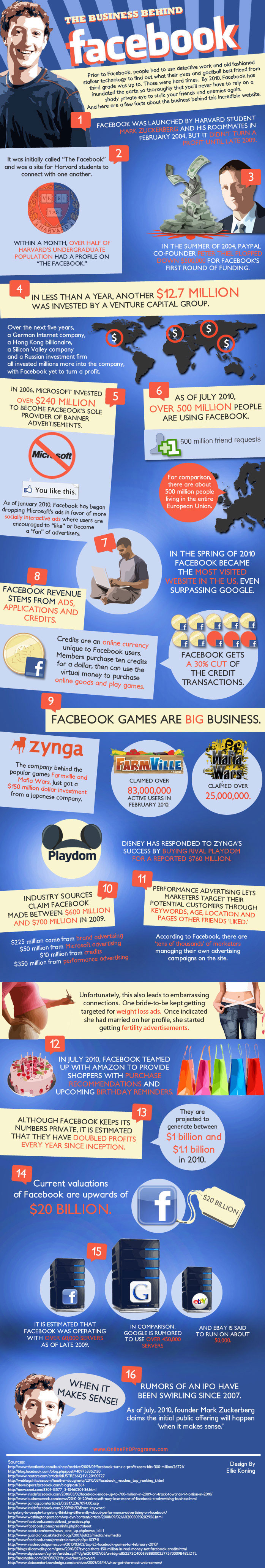 business-behind-facebook