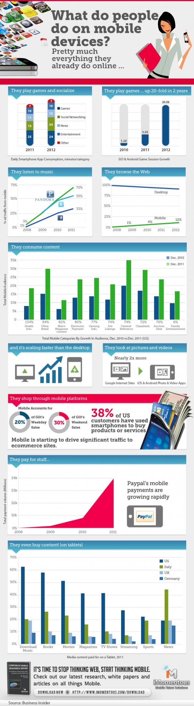 imomentous-infographic-2-620x2254