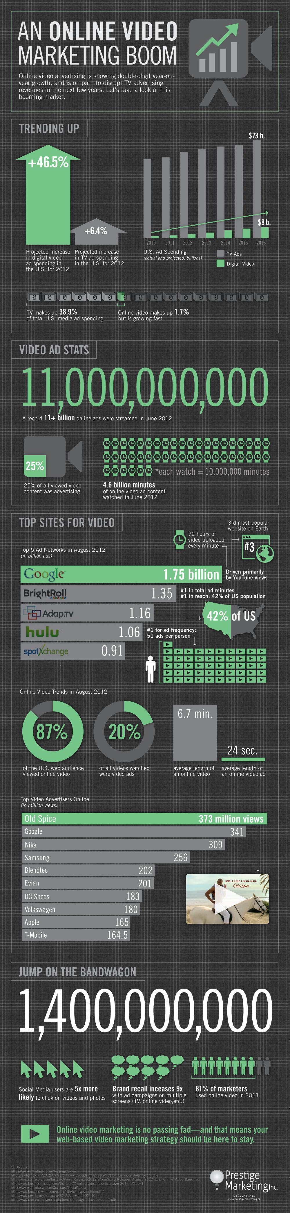 videomarketing_prestigemarketing