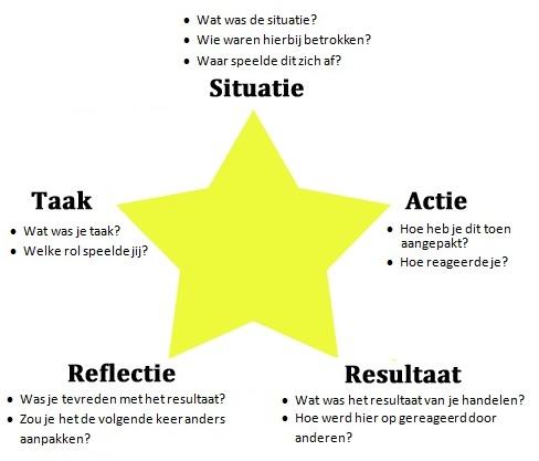 Starr methode voorbeeld verslag