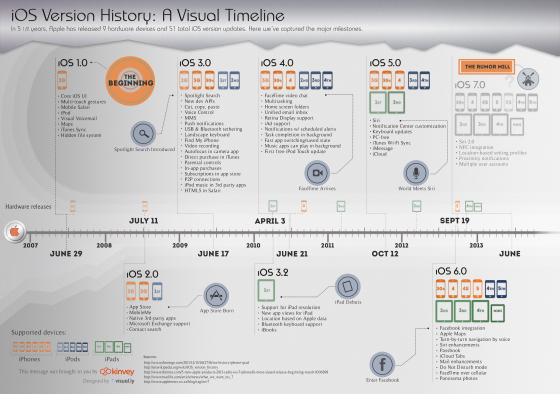 ios-version-history-a-visual-timeline
