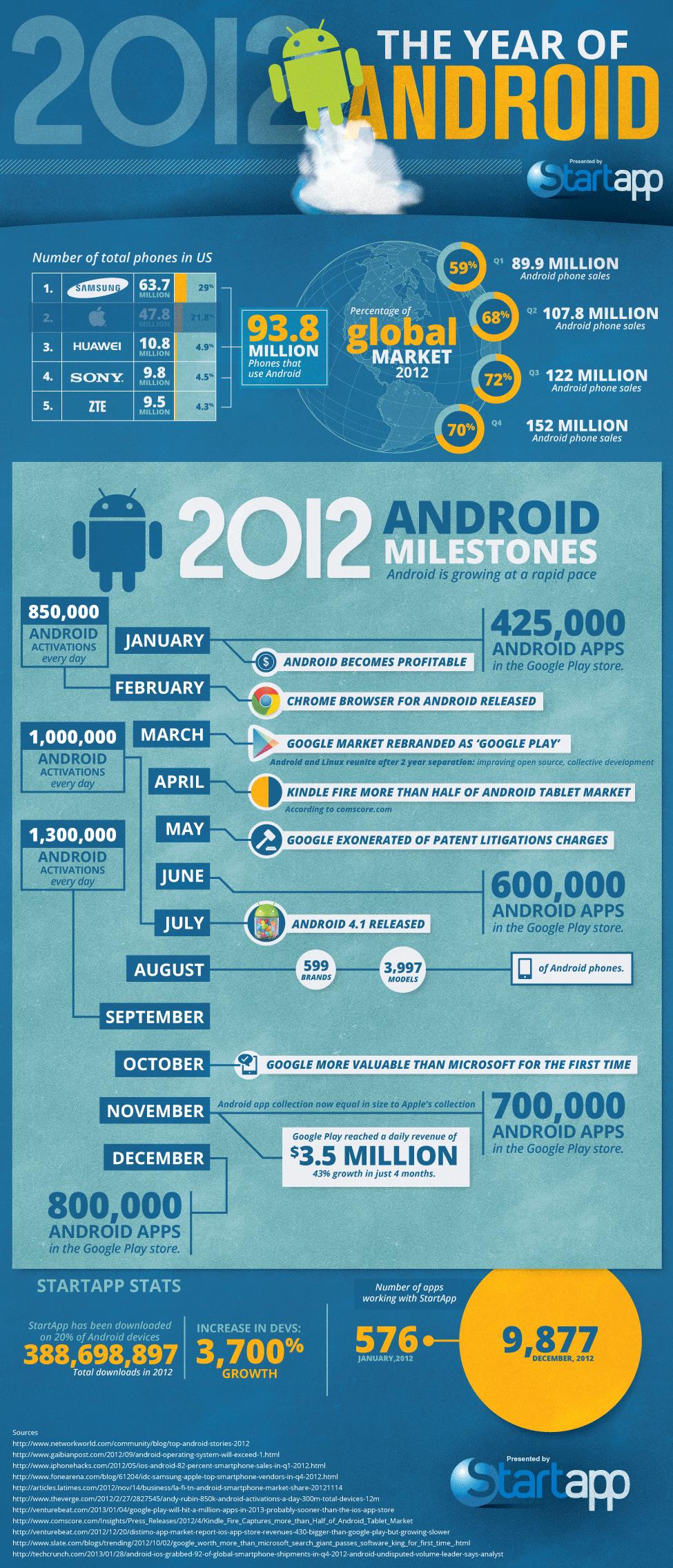 [Infographic] Hoe Android de wereld veroverde in 2012 ...