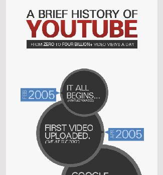 a-brief-history-of-youtube-infographic-shortymedia-f