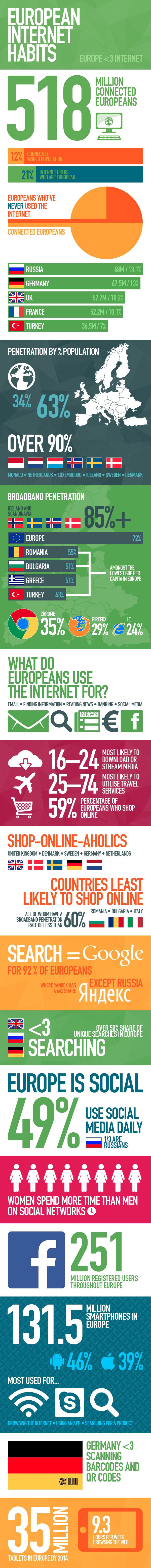 [Infographic] Internetgebruik