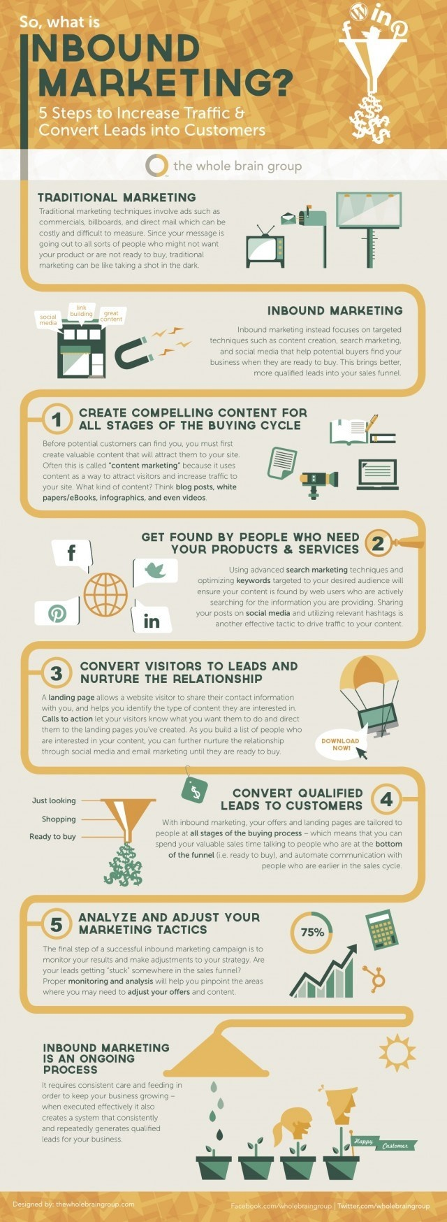 [Infographic] Inbound marketing