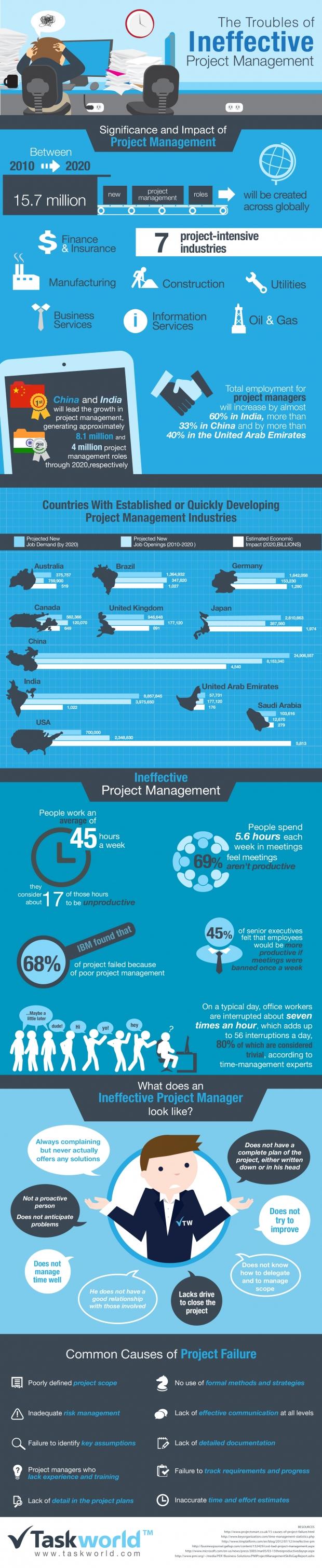 Tw-infographic-620x3022